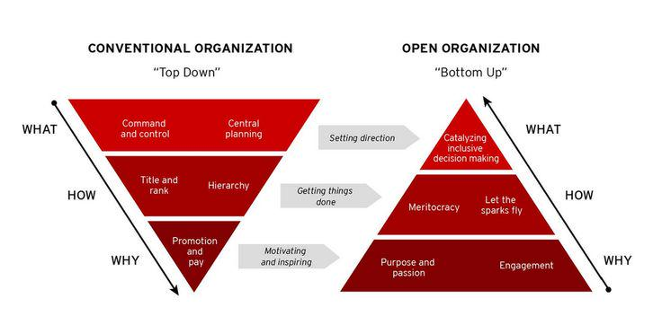 "Image from the ""Open Organization"" by Jim Whitehurst"
